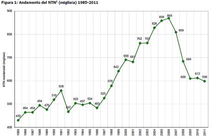 grafico-andamento-mercato-immobiliare-2012