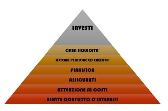 Piramide InvestimentoCustodito
