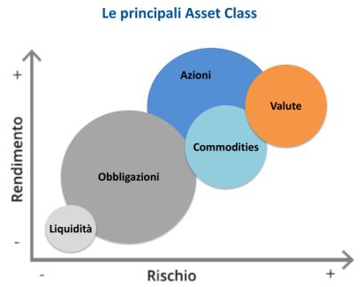 asset-class