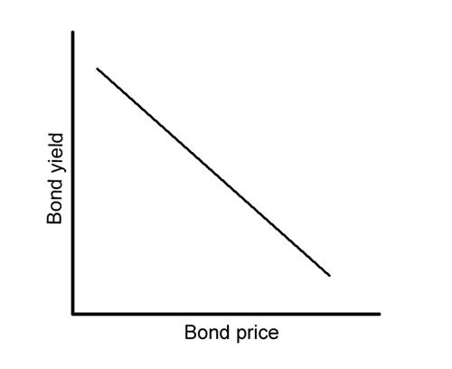 bond-yield-vs-bond-price