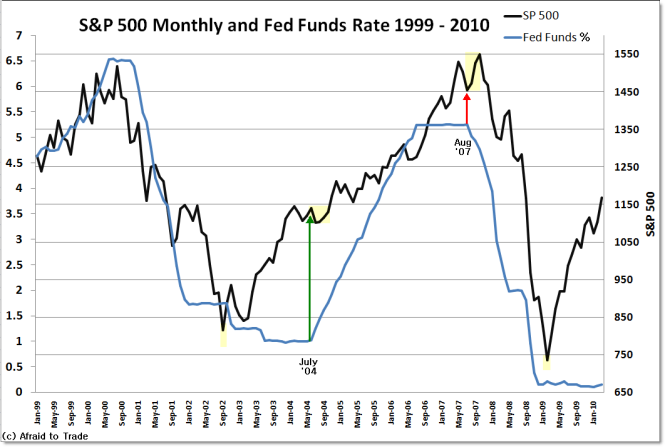 fed-funds-spx-apr10