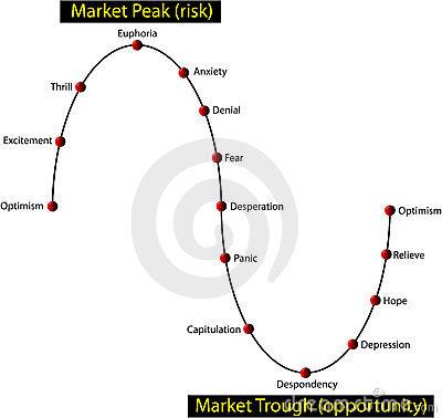 ciclo-del-mercato-finanziario-sentimento-dell-investitore-23753151
