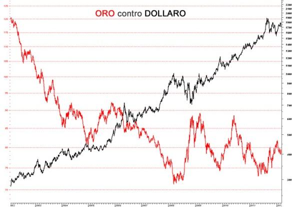 correlazioni-tra-valute-e-asset-finanziari-usd-gold