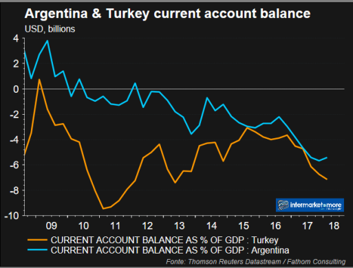 deficit-partite-correnti-argentina-turchia